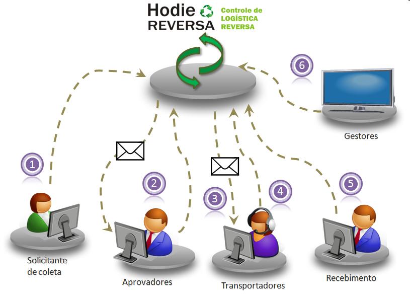 Como funciona o Hodie Reversa