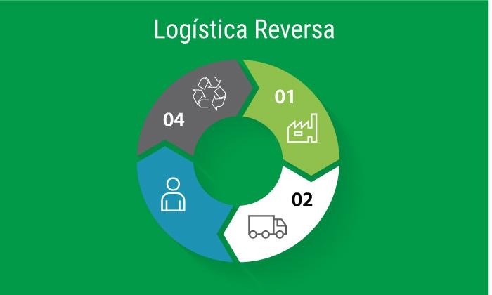 Acelerando a logística reversa com Workflow